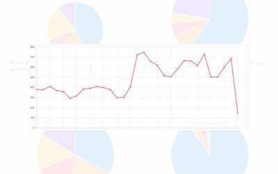 Kostenloses WordPress Feedback Tool